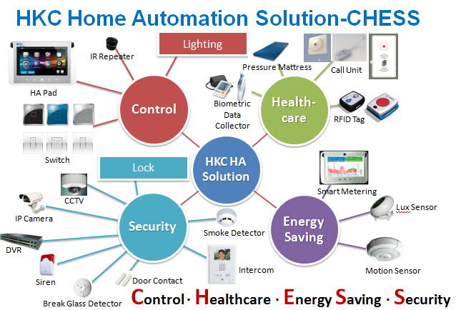 Home Automation-HKC Website