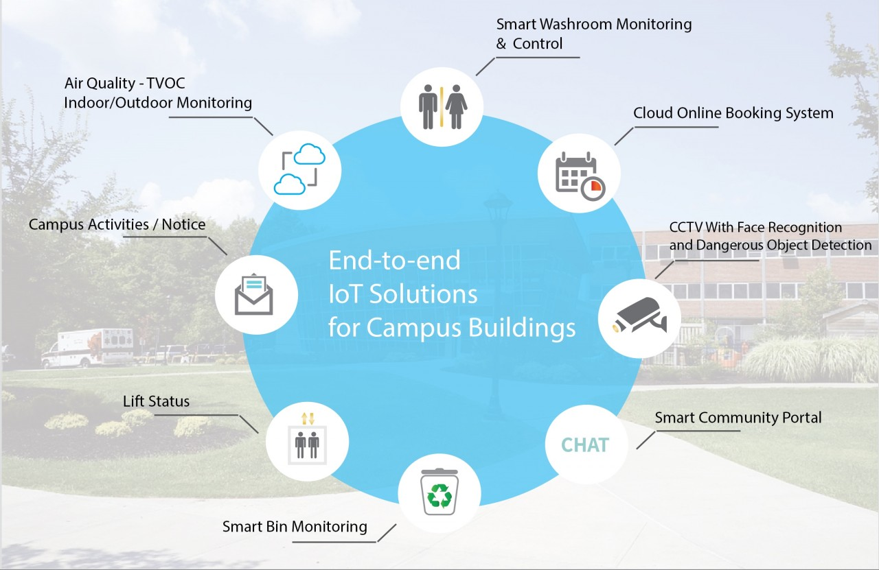 Smart Campus Solution-02 - 副本